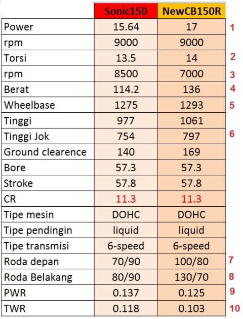 engine performance k56 sonic150 n cb150r 2