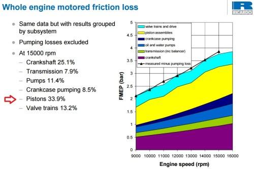 friction loss