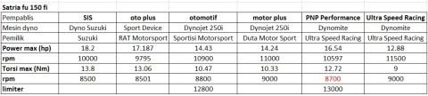 Satria-F150-on dynos