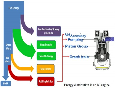 energi distribution of engine
