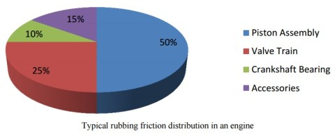 rubbing friction