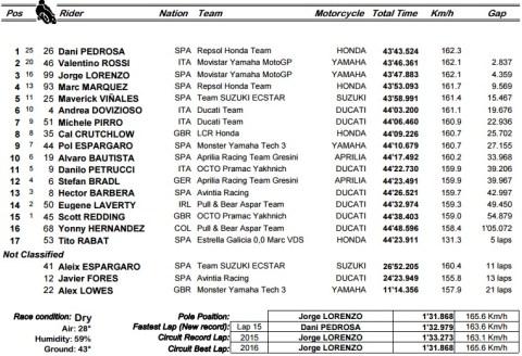 motogp-misno-2016-race-result