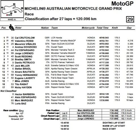 motogp-phillips-race-result