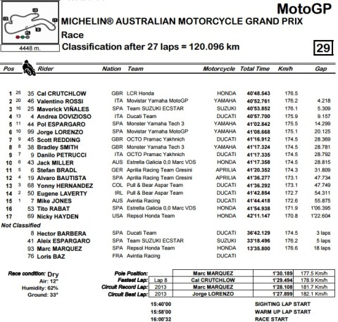 motogp-phillips-race-result