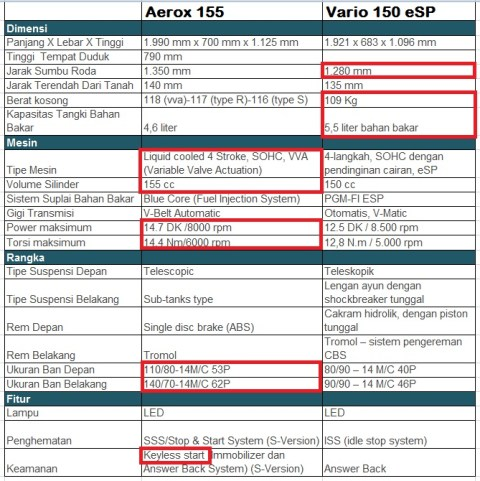 aerox-vs-vario-compare-spec