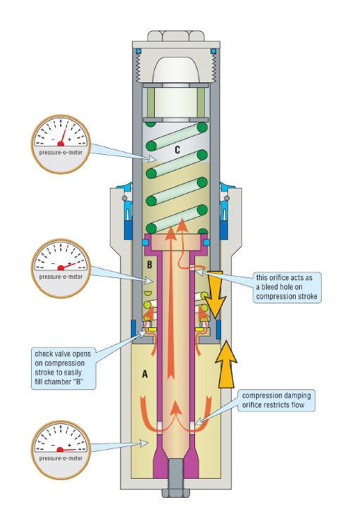 compression step-motogokil