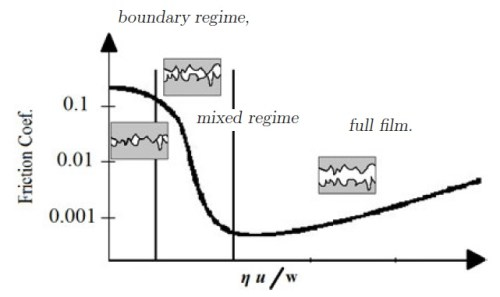 3 zone lubrication-motogokil