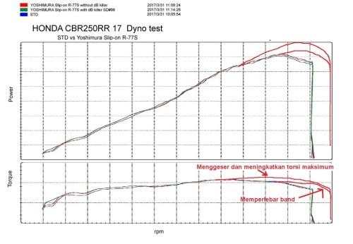 dyno cbr 250rr yoshimura power-torque upgrade