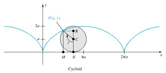 10-4 param cycloid