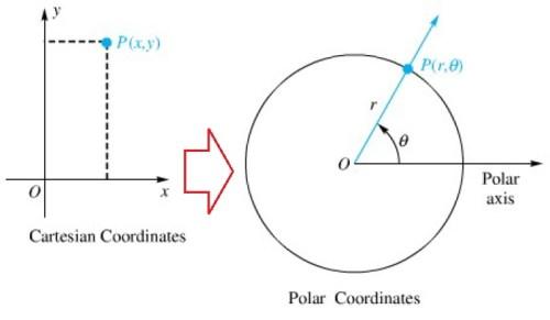 10-5 polar coord fig1