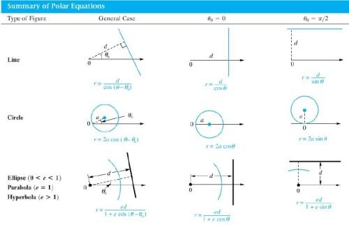 10-5 polar coord summary eq