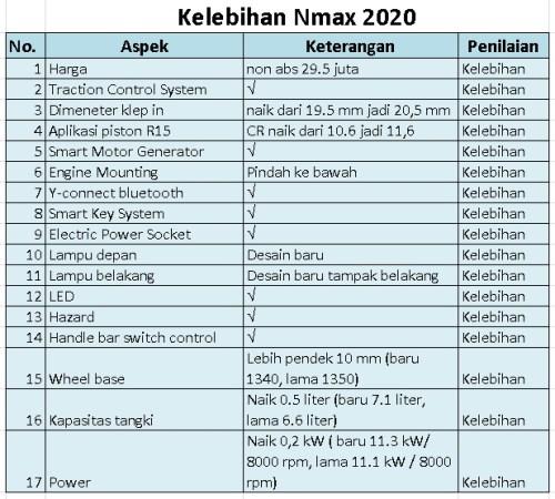 nmax 2020 upgrade