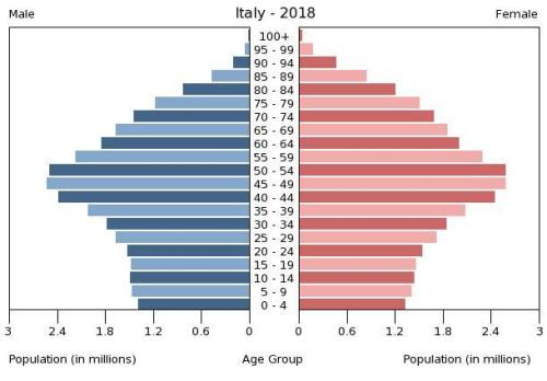 italy demography 2