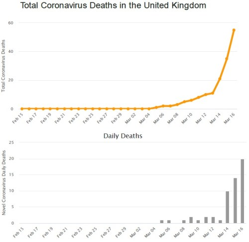 total covid19 deaths in uk 16032020