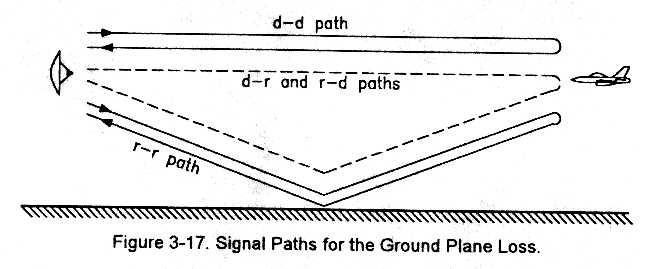 fig 3-17