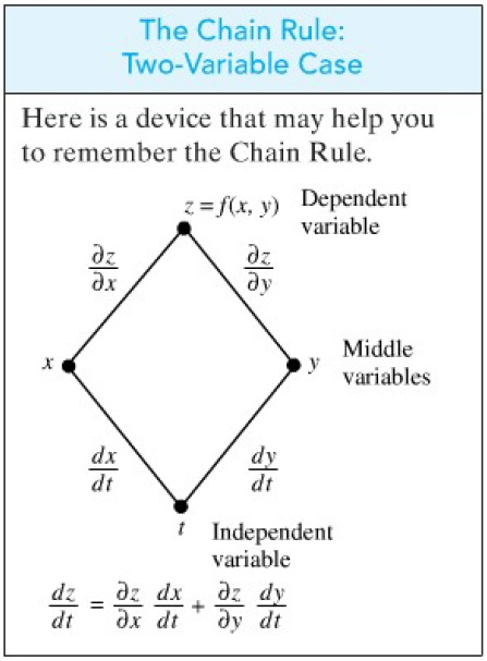aturan ratai 2 variabel
