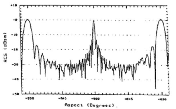 fig 4-14 rcs vs aspec