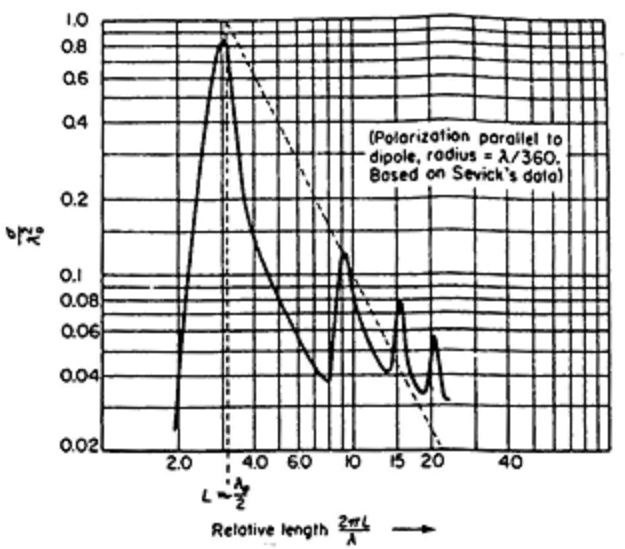 fig 4-15 rcs vs relative length to lambda