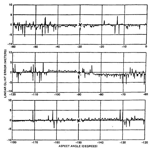 fig 4-28 linear glint vs aspec angle