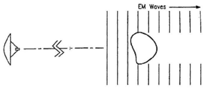 fig 4-31 bistatic rcs