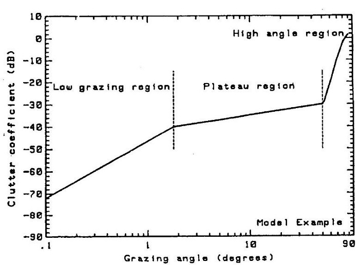 fig 4-32 clutter vs grazing angle