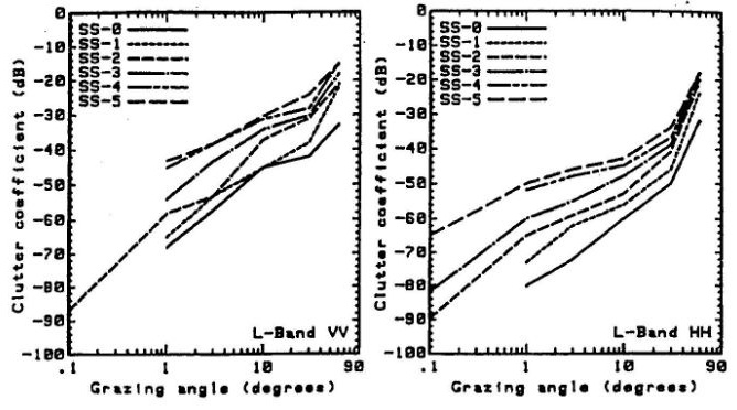 fig 4-38 clutter vs grazing angle