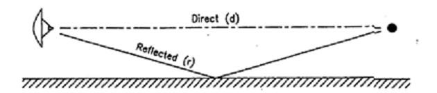 fig 4-8 multipath