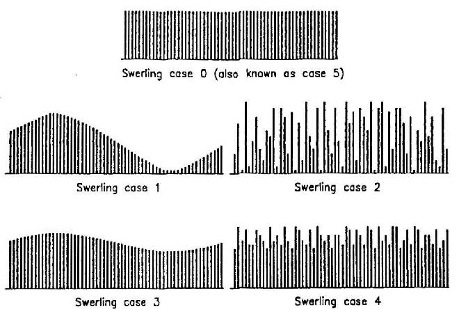 fig 4-9 swerling