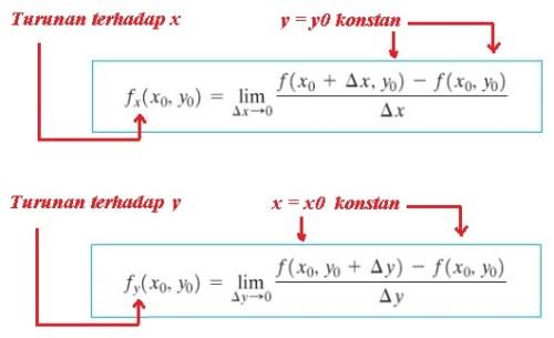 partial derivatif limit