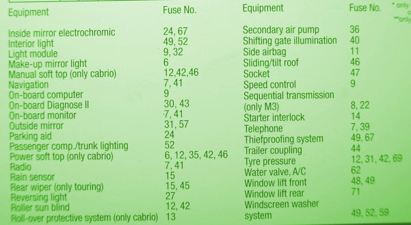 1996 bmw fuse box wiring diagrams
