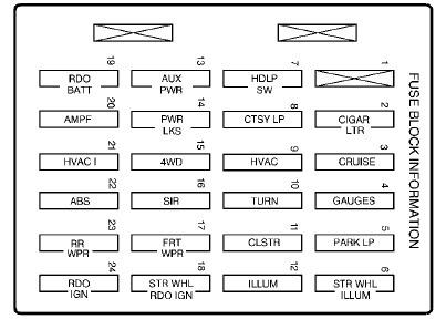 1992 Mitsubishi Eclipse Diagram Of Fuse Box