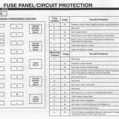 2002 Ford Expedition Fuse Panel Diagram Bubble Template For Excel 7 3 Powerstroke Box Get Free Image About
