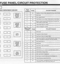 2000 ford expedition fuse panel diagram wiring diagram for you 1997 ford explorer 1997 ford expedition fuse box [ 1280 x 1019 Pixel ]