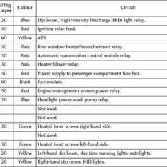 2003 Jaguar S Type Radio Wiring Diagram Cervical Vertebrae Fuse Box Blog Datajaguar X Abs
