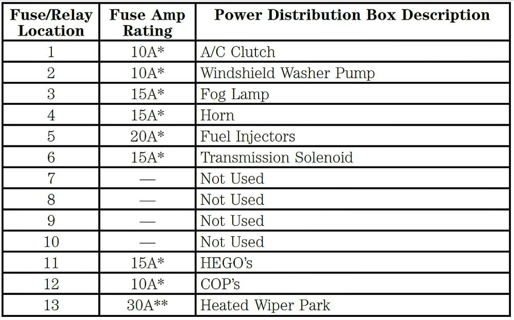 medium resolution of how to wire electric fan to fuse box on 2001 lincoln ls v8 wiring 2001 lincoln