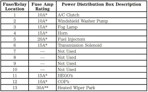 small resolution of 2002 mercury grand marquis fuse box diagram