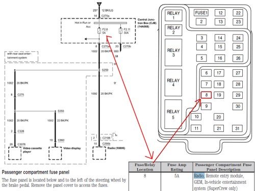 small resolution of 2003 ford f150 radio fuse location 2003 ford f150 fuse box diagram