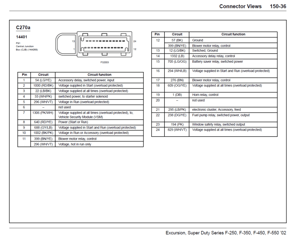 medium resolution of 1999 ford f 250 fuse box diagram get free image about 2003 ford f250 v10 fuse