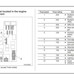2001 subaru forester fuse box diagram wiring diagram show 1999 subaru forester starter relay wiring diagram [ 1147 x 803 Pixel ]