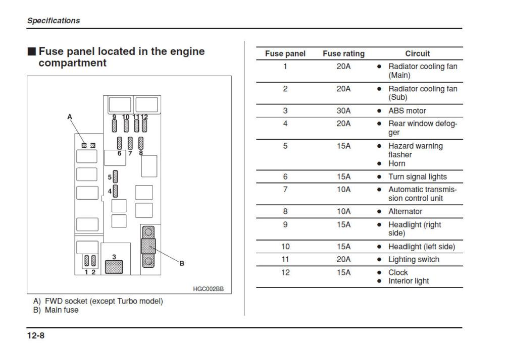 medium resolution of subaru gl fuse box wiring diagram toolbox subaru gl fuse box
