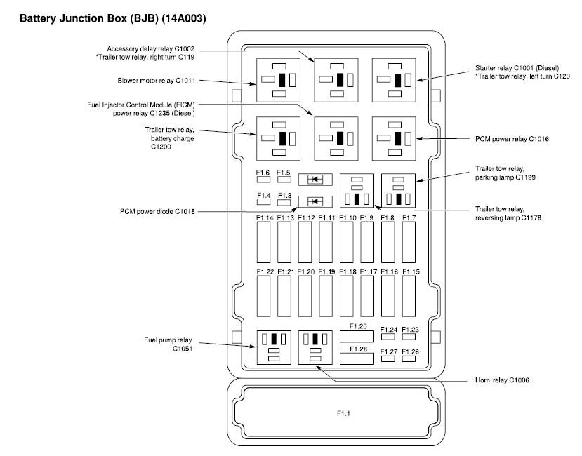 2006 ford e450 fuse box location