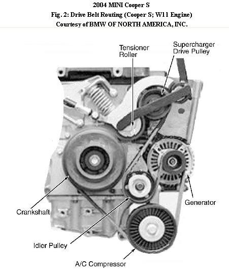 2002 toyota corolla belt diagram stratocaster 5 way switch 2008 drive nemetas aufgegabelt info mini cooper serpentine 2007 tensioner