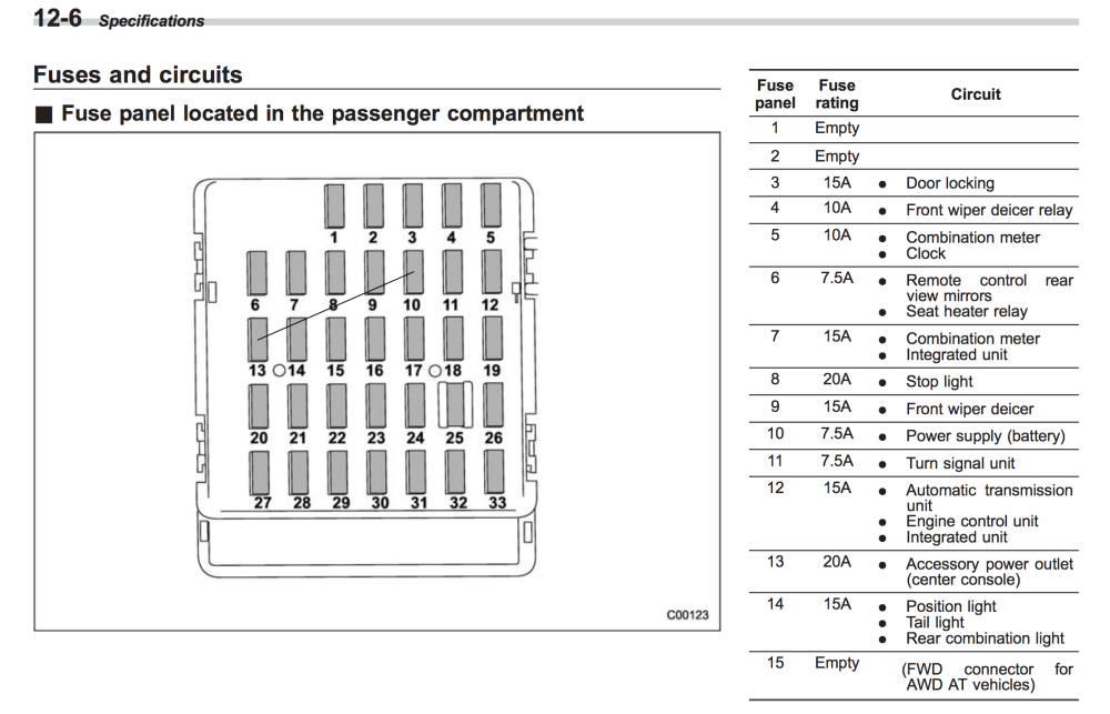 medium resolution of 2013 outback fuse box diagrams online