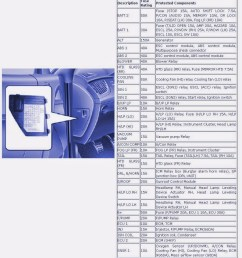 2010 kia rio5 fuse box electronic schematics collections2010 kia rio5 fuse box 8 19 malawi24 de [ 900 x 988 Pixel ]