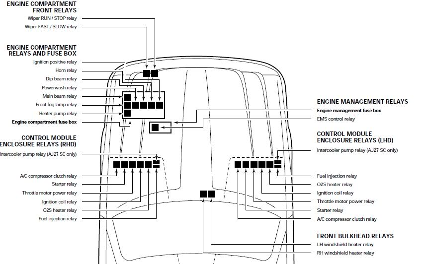 Jaguar Xj8 Fuel Pump Fuse Location