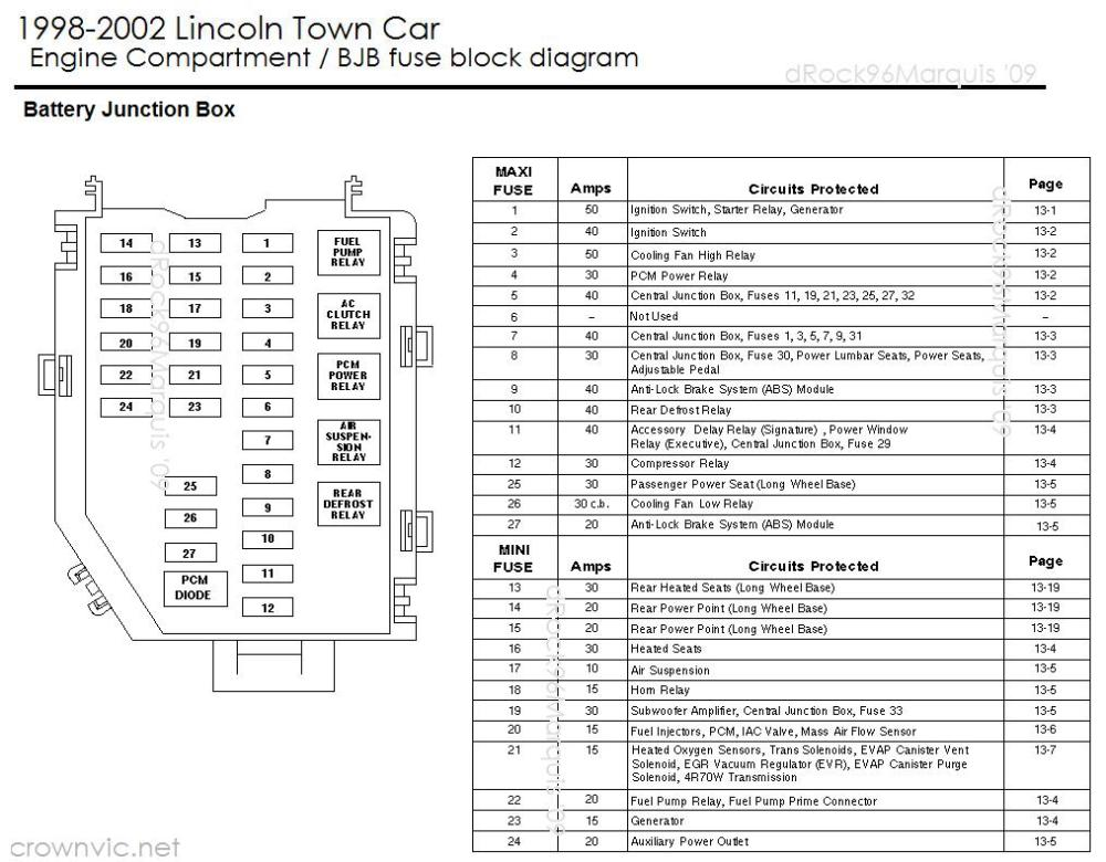 medium resolution of 98 lincoln town car fuse box wiring diagram home diagram of 96 lincoln town car fuse and relay