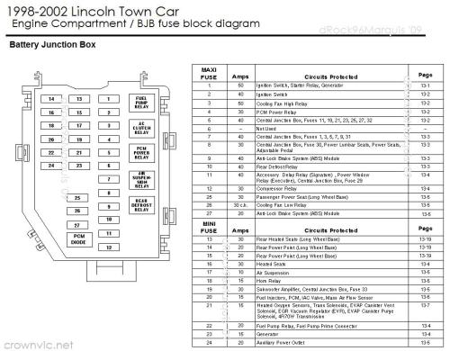 small resolution of 98 lincoln town car fuse box wiring diagram home diagram of 96 lincoln town car fuse and relay