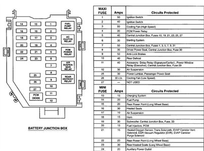 1998 Lincoln Town Car Fuse Box Diagram