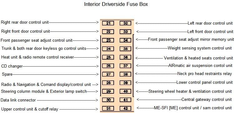mercedesbenz 2006 e350 fuse box diagram wsTpOUG?resize=665%2C322&ssl=1 astonishing mercedes r350 fuse box location gallery best image