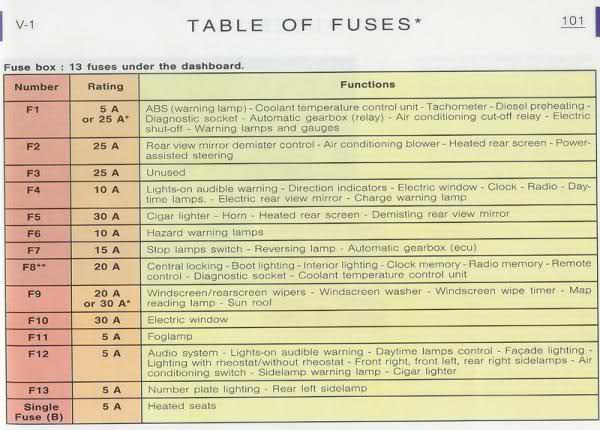 Fuse box diagram peugeot wiring images